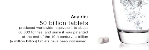 Aspirin - 50 billion tablets produced worldwide, equivalent to about 50,000 tonnes; and sinde it was patented at the end of the 19th century, a trillion (a million billion) tablets have been consumed.